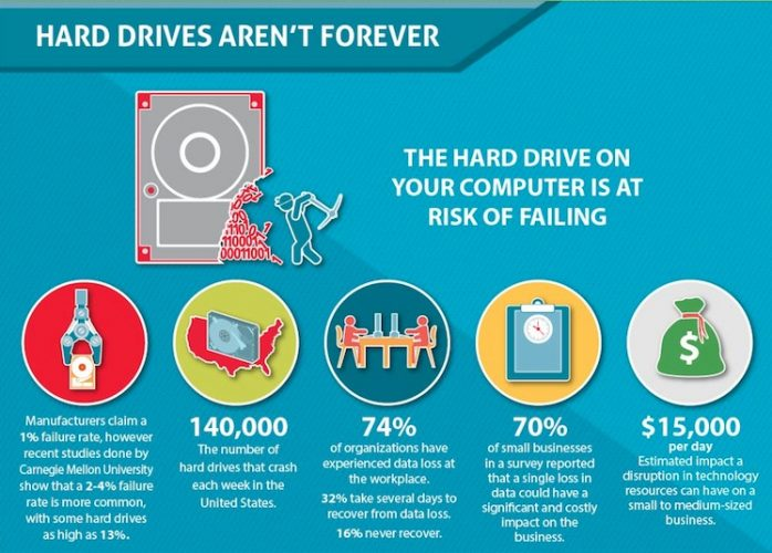 Back That Computer Up! {Infographic}