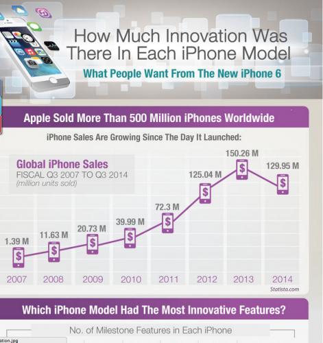 History of the iPhone {Infographic}