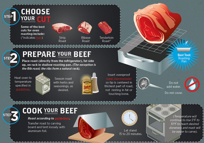 'Beef. It's What's for Dinner' This Holiday Season #BeefUpTheHolidays