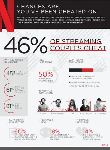 Are You a Netflix Cheater? @Netflix #StreamTeam